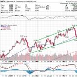 『原油急騰でエネルギー株上昇も、OPECの協調体制は限界か』の画像
