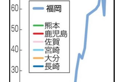 「危機的状況」九州でエイズ感染急増 16年福岡は61%増 佐賀、熊本過去最多のサムネイル画像