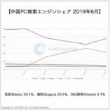 『中国PC検索エンジン市場シェア|中国デジタルマーケティング』の画像