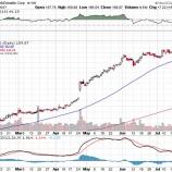 『【MCD】マクドナルド、全世界で完全復活!株価は急騰!』の画像