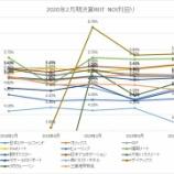 『2020年2月期決算J-REIT分析①収益性指標』の画像