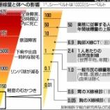 『福島の子ども達には通常の大人の20倍の放射能基準を適用させるとはどういうこと!?』の画像