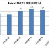『【MMM】3Mの8月売上高は27億ドルでした。日本事業は大幅リストラになりそう』の画像
