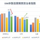 『米ISM非製造業購買担当者指数:17年8月以来の低水準も、投資家が強気相場から降りるのは時期尚早か』の画像