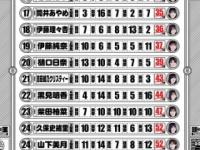 【悲報】久保史緒里さん、まさかの52点に終わる...