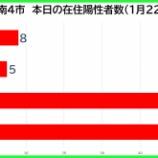 『【新型コロナ】新たな陽性数 1月22日(金)、戸田市8人・蕨市5人・川口市49人・さいたま市46人。埼玉県は224例発表。』の画像