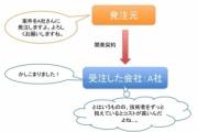 【派遣】「ピンハネ」が、日本を貧しくしている。