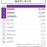 『まいやん圧倒的すぎw ファン5万人投票!『乃木坂46 2019年人気ランキング』が公開!!!』の画像