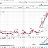 『【コロナショックは収束へ】JPモルガン「リスク資産の大半は底打ち」と指摘』の画像