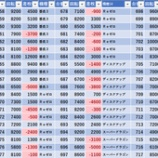 『7/11 アミューズ千葉 満台が見たい!、回胴アンケ』の画像