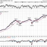 『米株急反発で株価に一喜一憂するクソダサい投資家たちへ』の画像