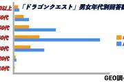 【悲報】ドラクエのユーザー、ほとんどが40代