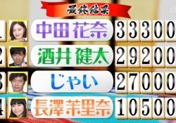 【衝撃】中田花奈、冠番組初回で劇的逆転勝利!!!!!