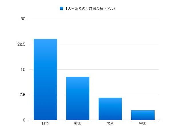日本向けの家庭用ゲームソフト少なくなってる…、将来どうなっちゃうの?