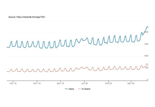 Steam、コロナの影響で同時接続2200万人を突破wwwwwwwww