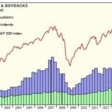 『ゴールドマンサックス、米国株上昇の源泉は「自社株買い」であると指摘。』の画像