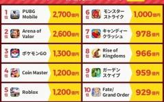 【原神】モバイルゲーム課金売上ランキングに今年は原神が食い込むのか