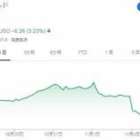 『【MCD】米マクドナルドはCEO解任報道で株価急落!CFは問題ないのに・・・』の画像