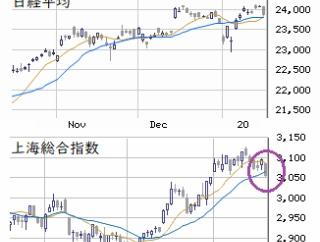 東京市場(1/21) 新型肺炎を建て前とする利確