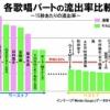 【朗報】AKB48、紅白で「流出率が低い」ベスト5だった!