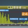 外国人「東京のコロナ感染者が243人、またしても記録を更新」