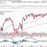 『エクソンが2兆3000億円の投資計画を明らかに!エネルギー株は絶好の買い場か?!』の画像