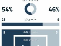 """【 CL 】""""枠内シュート3本"""" でスパーズを撃破したユーベ!【 ハイライト 】"""