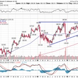 『【JNJ】ジョンソン・エンド・ジョンソン、訴訟リスクによる株価急落は、不人気優良株に投資する絶好のチャンスとなる理由』の画像