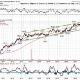 『堅実で割安な高配当株への投資』の画像