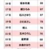 【衝撃】紅白良かった歌手ランキング 坂道アイドルさんワースト1位でヤバイwwwwwwwwww