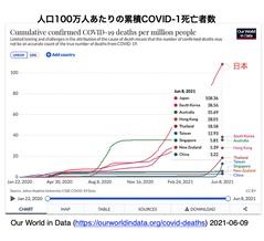 [20210727更新] GoogleのCOVID-19感染予測 (日本版)を見て思うこと (4)