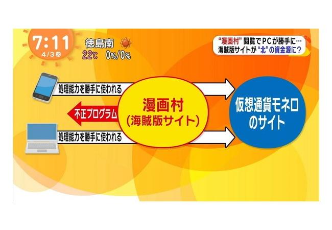 【悲報】漫画村、めざましテレビで全国デビューしてしまう