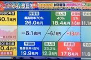 【財源】日本の税金の内訳がひどすぎる・・・・