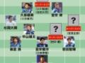 <東京五輪メンバー予想>18枠を勝ち取る顔ぶれは?15枠をU-22代表の選手で争う構図...シャドーの有力候補は3人か