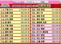 AKB48ビートカーニバル「アイアライブ出演メンバー決定戦」中間発表!1位はあのメンバー!