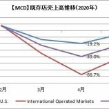 『【MCD】マクドナルド4-5月既存店売上高30%減も、店舗営業の再開は続く』の画像