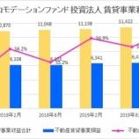 『日本アコモデーションファンド投資法人・第28期(2020年2月期)決算・一口当たり分配金は10,042円』の画像
