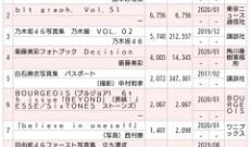 週間写真集チャート  田中みな実 20,310部 乃木撮 5,740部 パスポート 2,072部