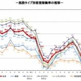 『観光庁-宿泊旅行統計調査(2021年4月)』の画像