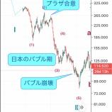 『ドル円は92円台へ』の画像