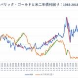 『【金鉱株】金利と金鉱株は逆相関の関係にある』の画像