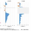 【朗報】埼玉県、100年間人口が減らない唯一の都道府県になる
