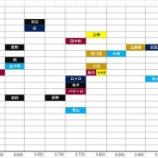 『パ・リーグ外野手の戦力比較(年齢とOPS)』の画像