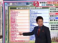 【悲報】坂道シリーズが坂上忍に小バカにされてしまう...