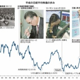 『【オワコン日本】平成30年で日経平均は8,000円下落、NYダウは20,000ドルも上昇した事実を投資家は直視せよ。』の画像