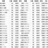 『9/29 ビックマーチつくば本店 ダブジャ』の画像