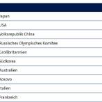 東京オリンピック暫定メダル数ランキング 日本が1位に浮上!