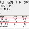 展開に笑い展開に泣く〜競馬ソフト能力表8/3結果
