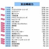 『これは大健闘!年間の関連市場規模の指標「支出喚起力ランキング」に欅坂46と乃木坂46がランクイン!』の画像