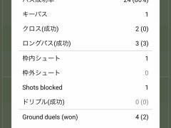 今季初ゴールを決めた香川真司のスタッツ・・・